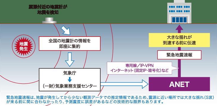 地震 速報 気象庁